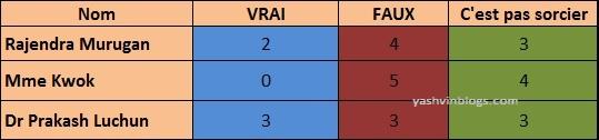 Resultats (tableau)