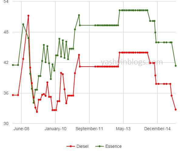 November2015 graph